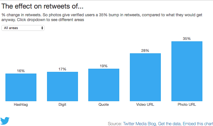 The effect on retweet of...